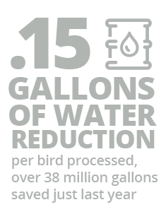 .15 gallons of water reduction infographic