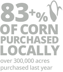 83+% of corn purchased locally infographic
