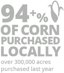 94+% of corn purchased locally infographic