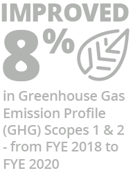 Improved 8% in Greenhouse Gas Emission Profile (GHG) Scopes 1 & 2 – from FYE 2018 to FYE 2020